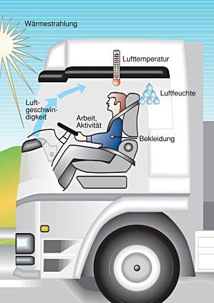 Schematische Darstellung: Fahrzeugklima
